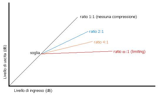 grafico della compressione audio